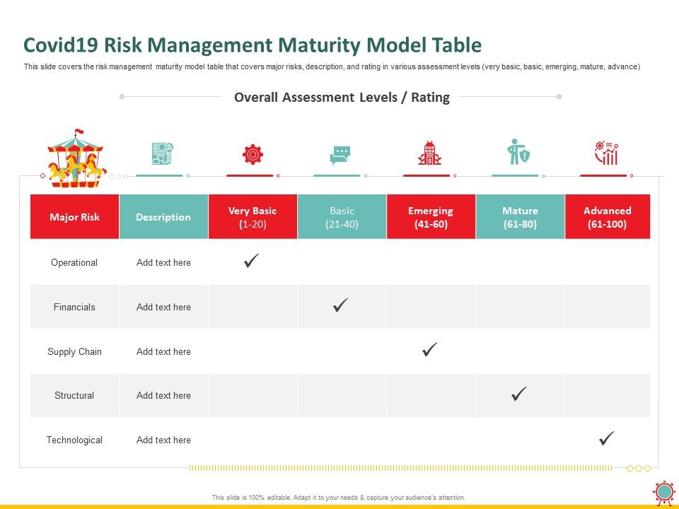 Covid19 Risk Management Maturity Model Table Major Ppt Powerpoint Presentation Introduction