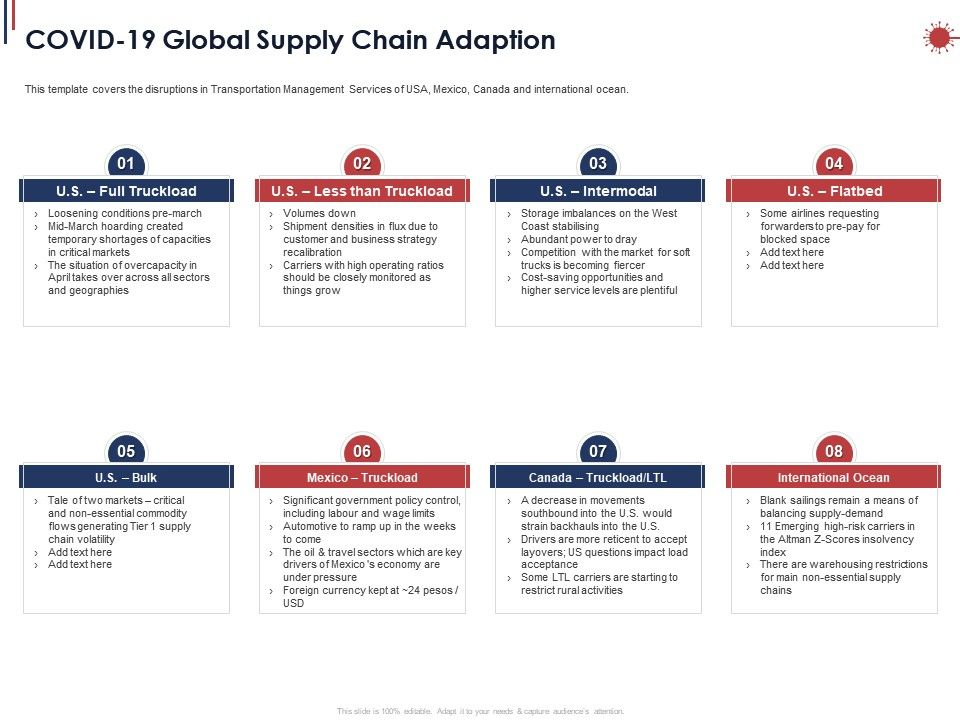 Covid 19 Global Supply Chain Adaption Ppt Powerpoint Presentation Styles Icon