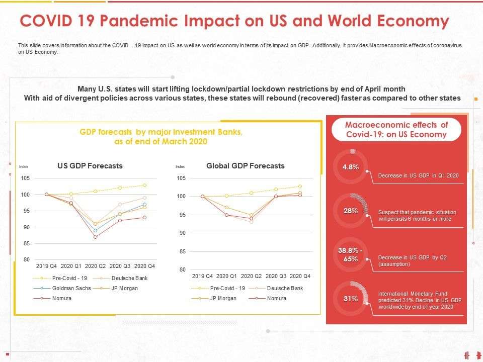 COVID 19 Pandemic Impact On Us And World Economy Banks Ppt Powerpoint Presentation File Show