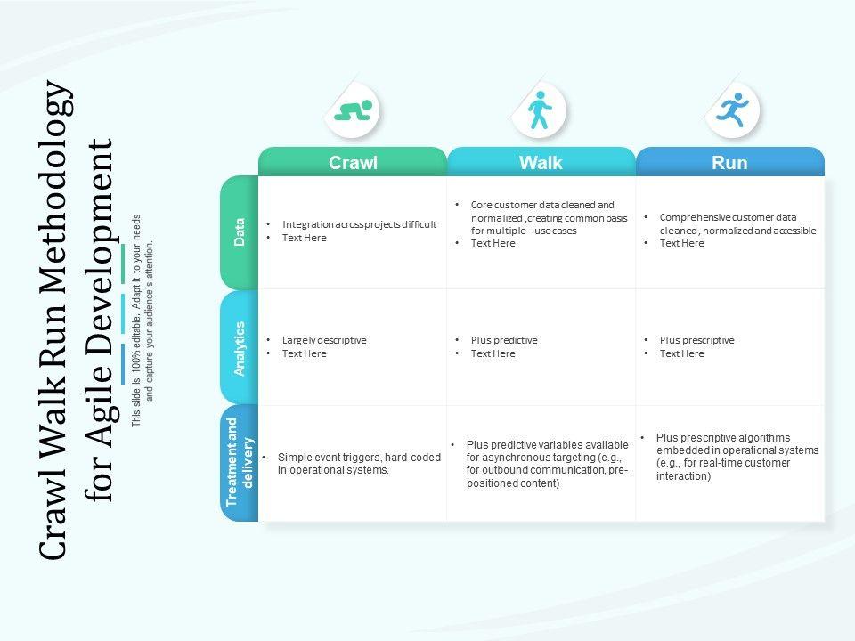 Crawl Walk Run Methodology For Agile Development