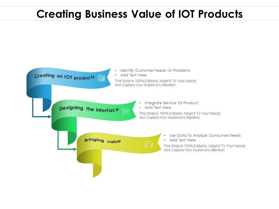 Creating Business Value Of IOT Products