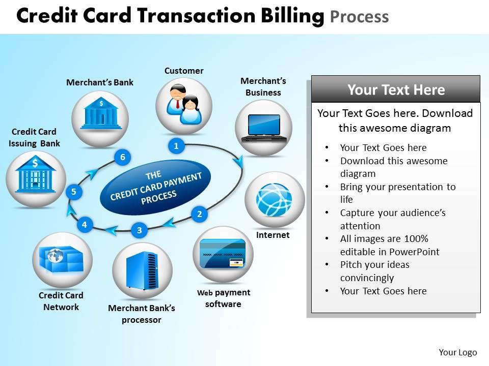 Credit card transaction billing process powerpoint slides and ppt creditcardtransactionbillingprocesspowerpointslidesandppttemplatesdbslide02 toneelgroepblik Image collections