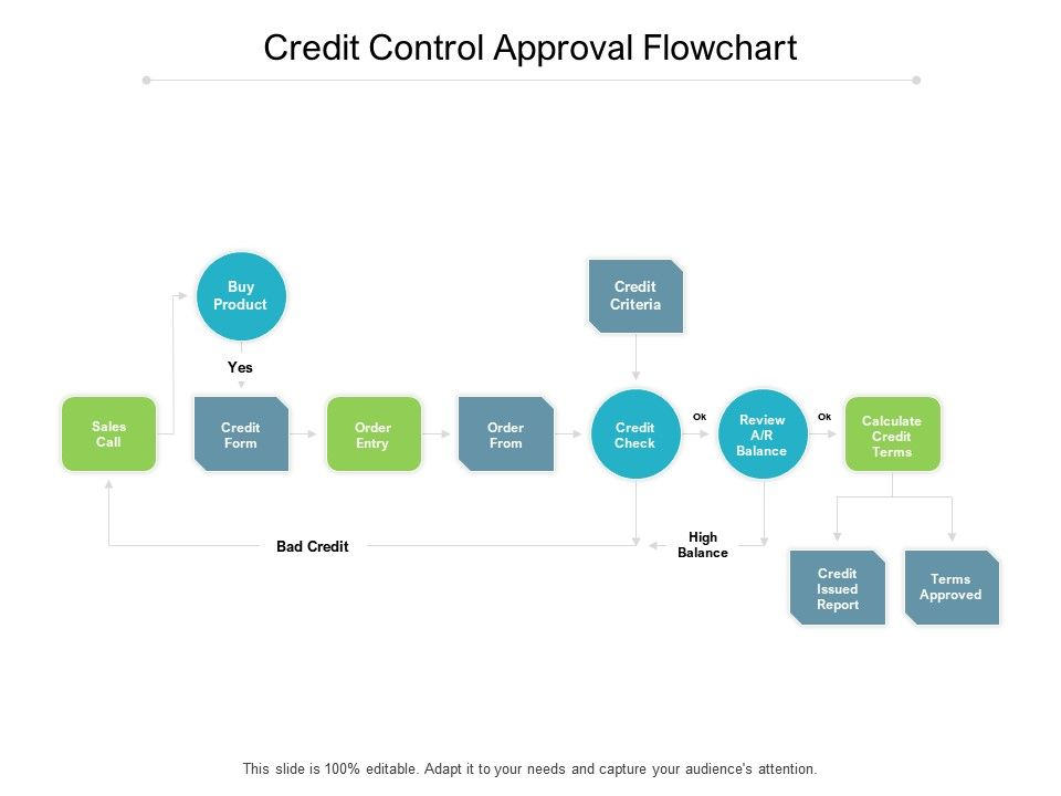 Credit Control Approval Flowchart