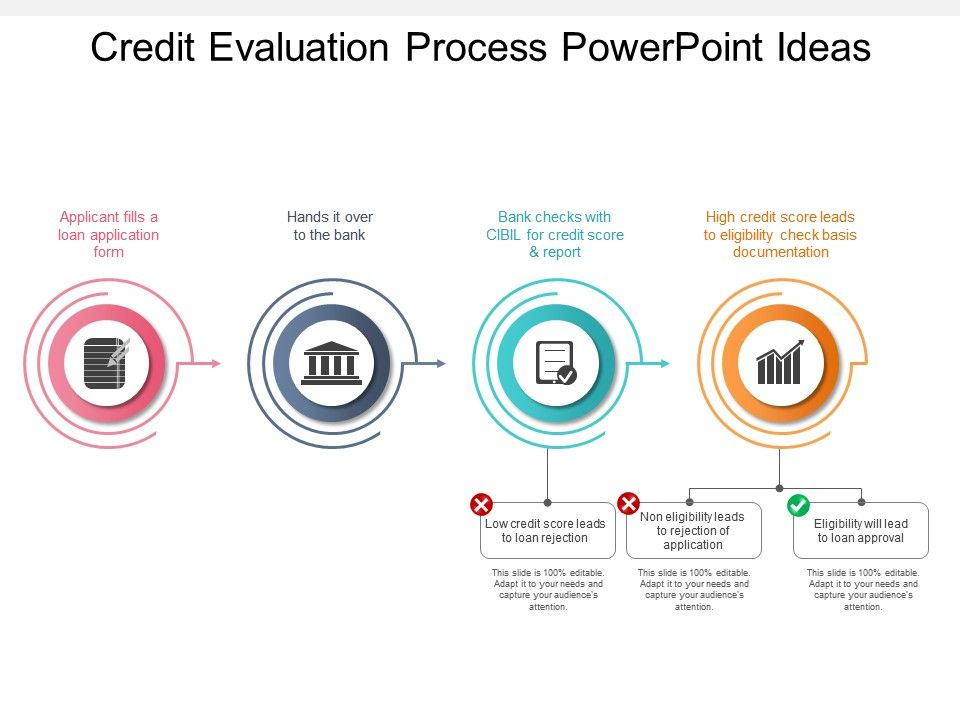 powerpoint presentation evaluation