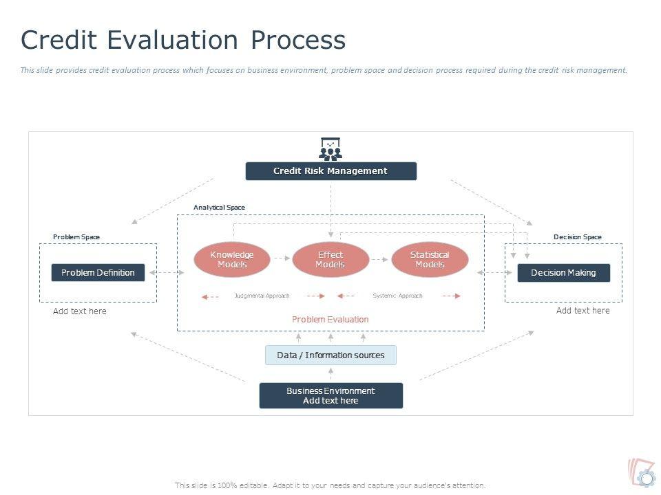 Credit Evaluation Process Ppt Powerpoint Presentation Portfolio Icon