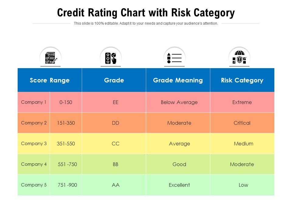 Credit Rating Chart With Risk Category