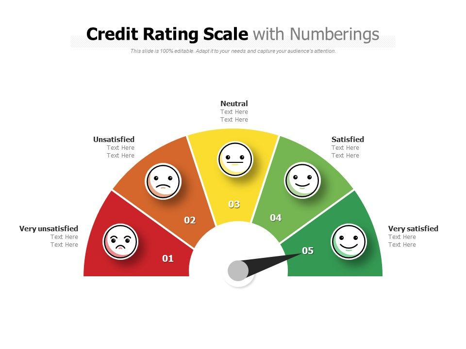 Credit Rating Scale With Numberings