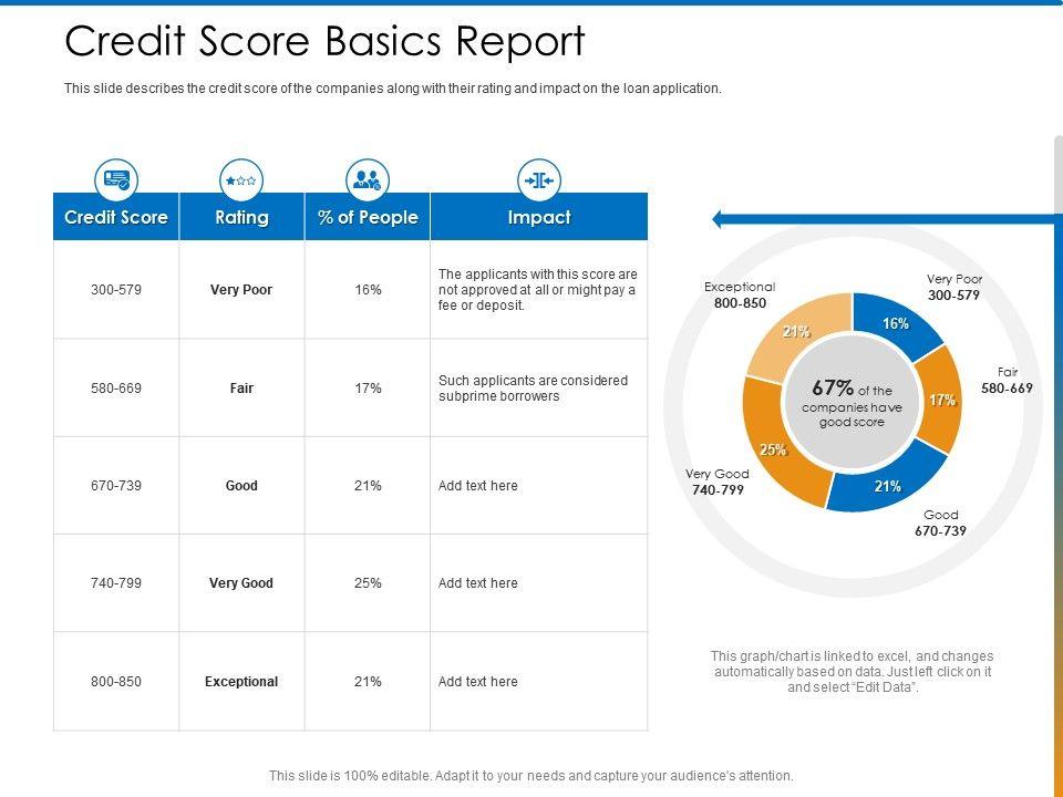 Credit Score Basics Report Applicants Ppt Powerpoint Presentation Model Graphics