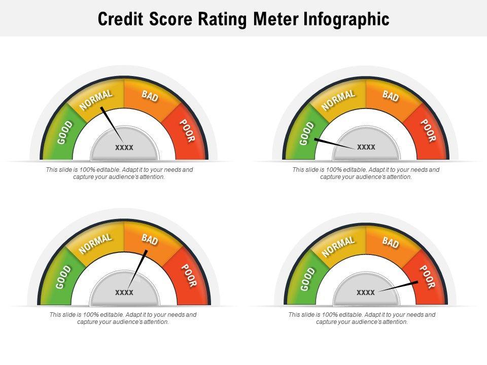 Credit Score Rating Meter Infographic