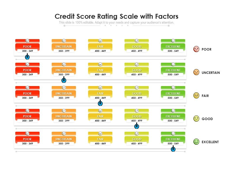 Credit Score Rating Scale With Factors