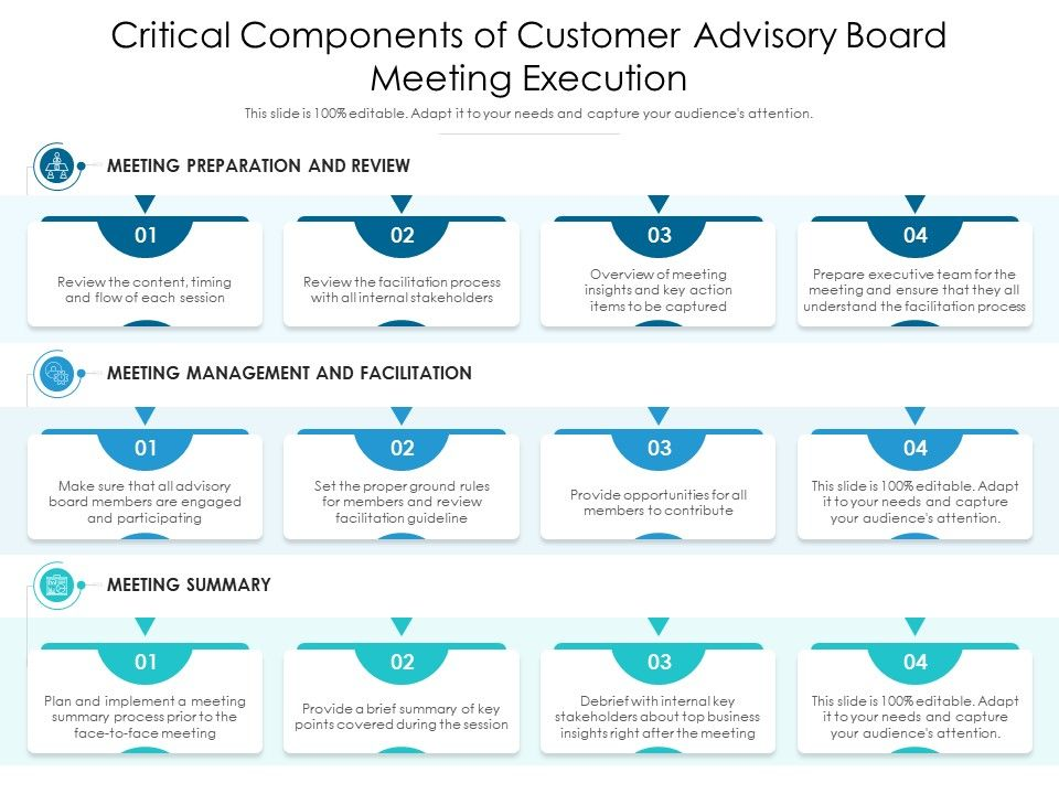 Critical Components Of Customer Advisory Board Meeting Execution
