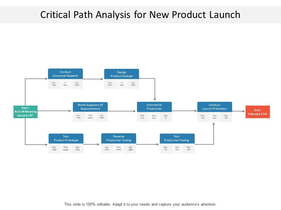 critical_path_analysis_for_new_product_launch_Slide01