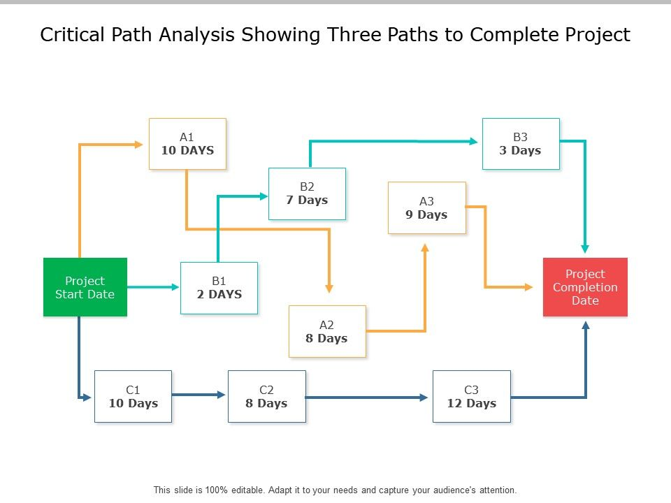 critical_path_analysis_showing_three_paths_to_complete_project_Slide01