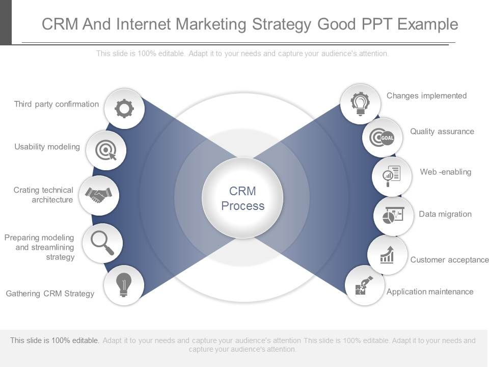Crm And Internet Marketing Strategy Good Ppt Example | PowerPoint