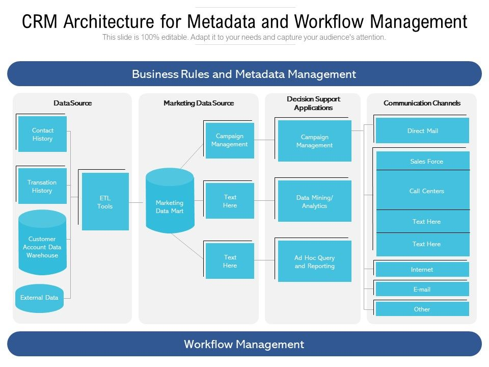 CRM Architecture For Metadata And Workflow Management