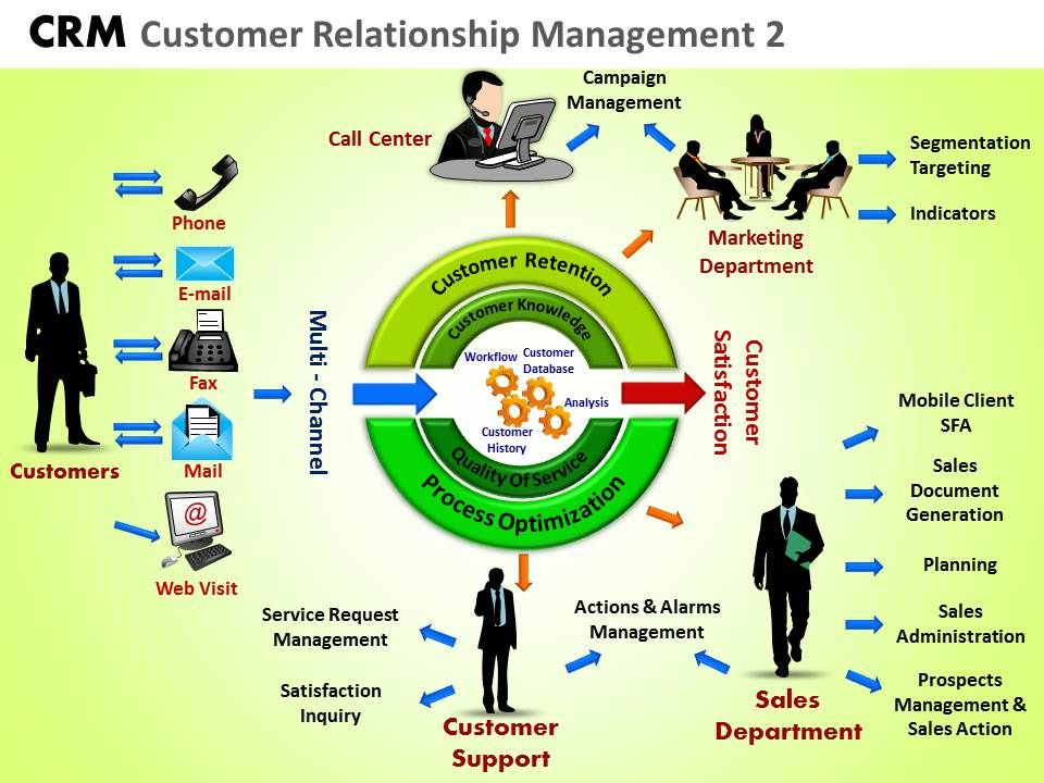 Crm Customer Relationship Management 2 Powerpoint Slides And Ppt