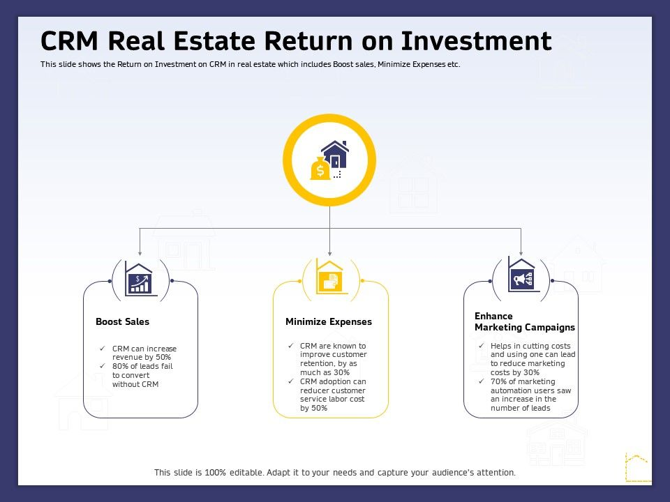 CRM Real Estate Return On Investment Ppt Powerpoint Presentation Inspiration
