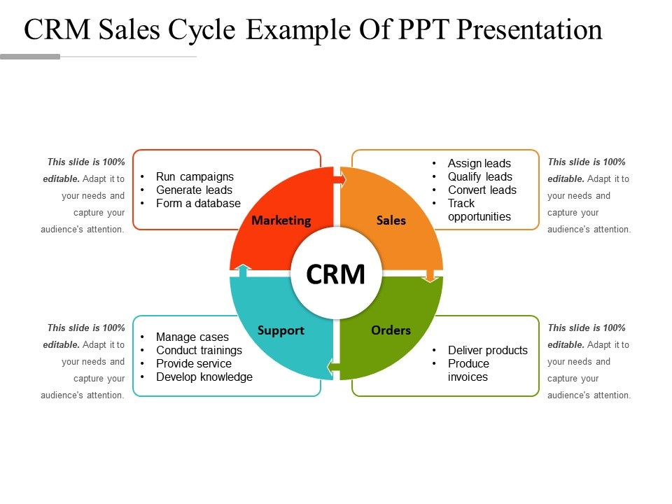 crm sales cycle example of ppt presentation templates powerpoint