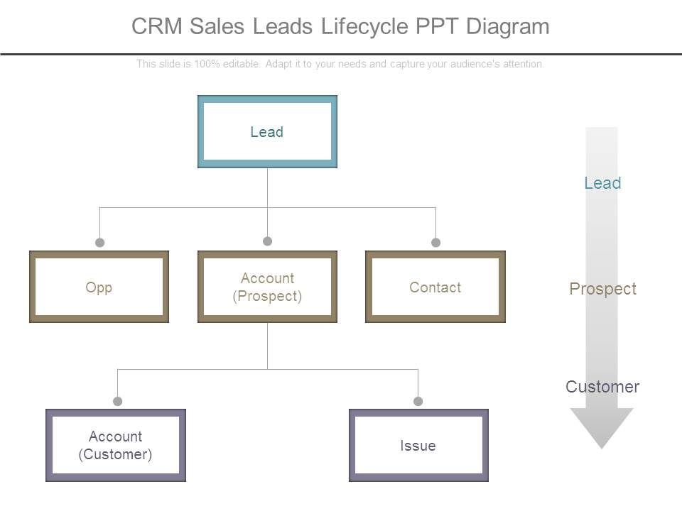 crm_sales_leads_lifecycle_ppt_diagram_Slide01