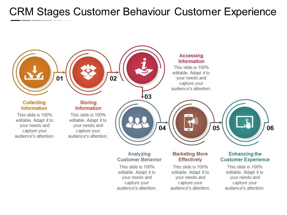 Crm Stages Customer Behaviour Customer Experience | Templates ...