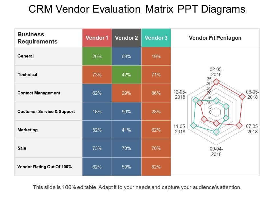 Crm Vendor Evaluation Matrix Ppt Diagrams  Template Presentation