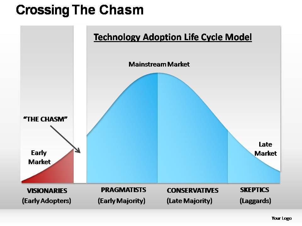 crossing_the_chasm_powerpoint_presentation_slides_Slide01