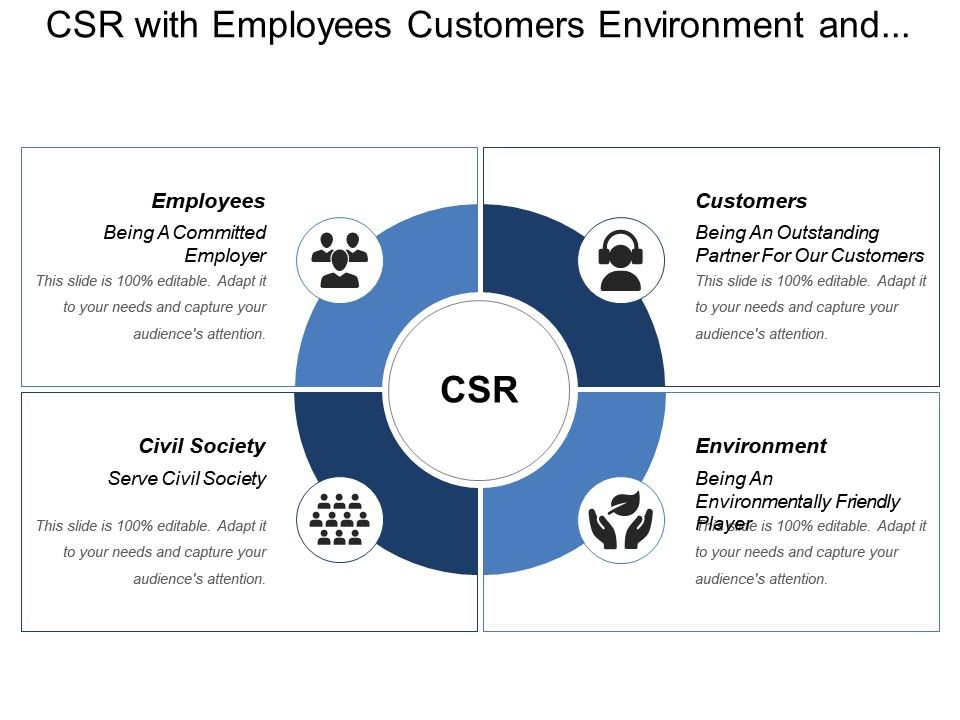 csr_with_employees_customers_environment_and_civil_society_Slide01