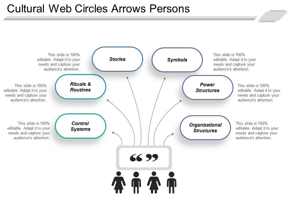 cultural_web_circles_arrows_persons_Slide01