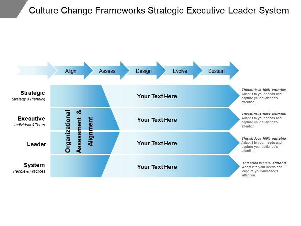 culture_change_frameworks_strategic_executive_leader_system_Slide01