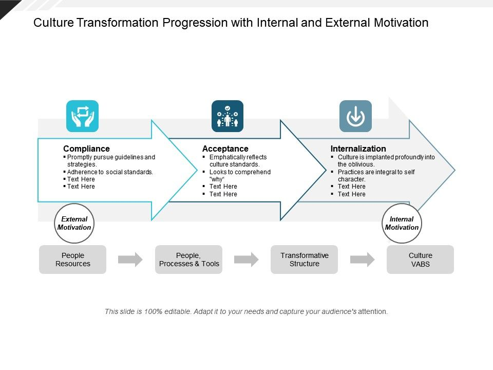 Culture Transformation Progression With Internal And