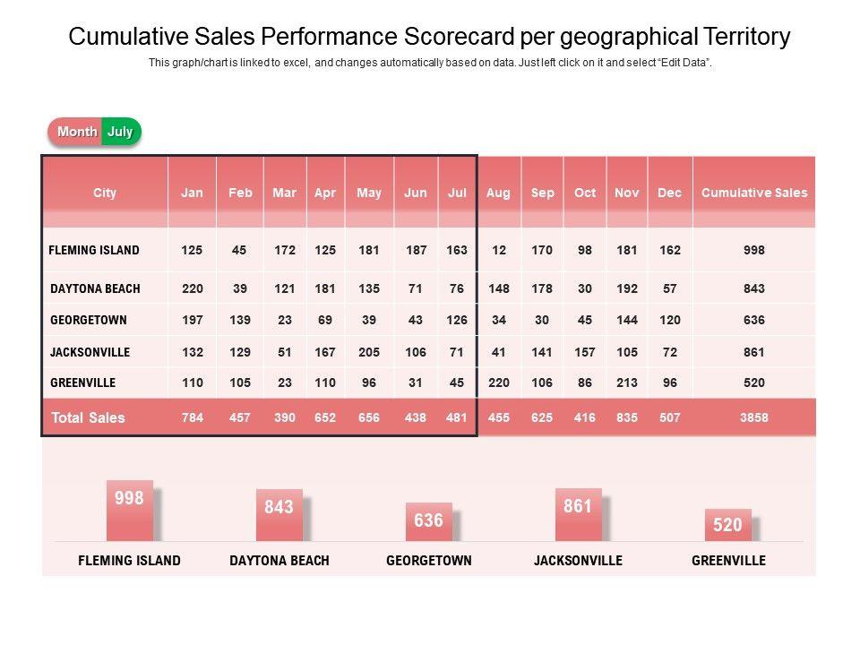 Cumulative Sales Performance Scorecard Per Geographical Territory