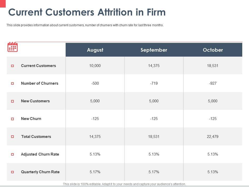 Current Customers Attrition In Firm Ppt Powerpoint Presentation Portfolio Tips