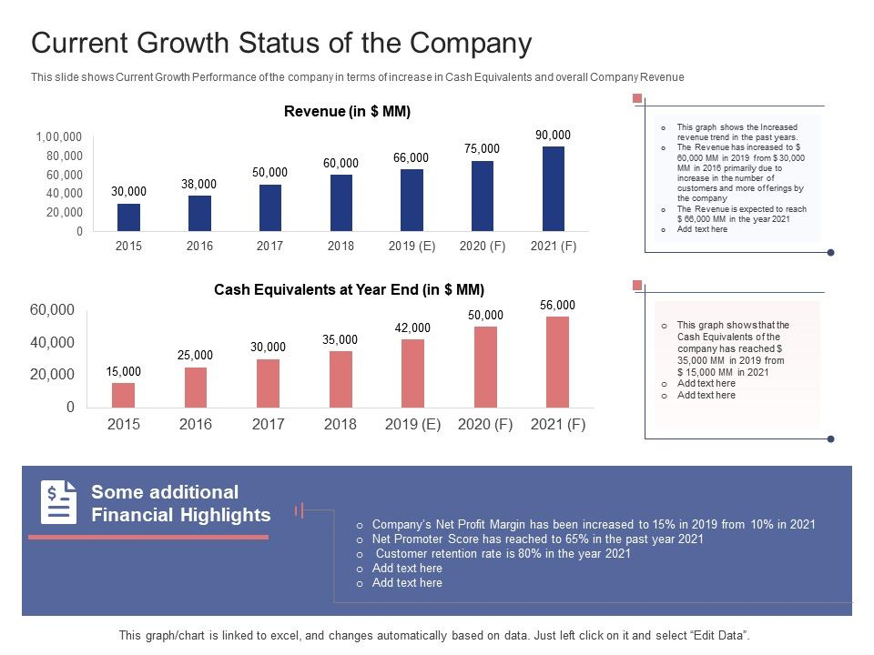 Current Growth Status Of The Company Stock Market Launch Banking Institution Ppt Templates