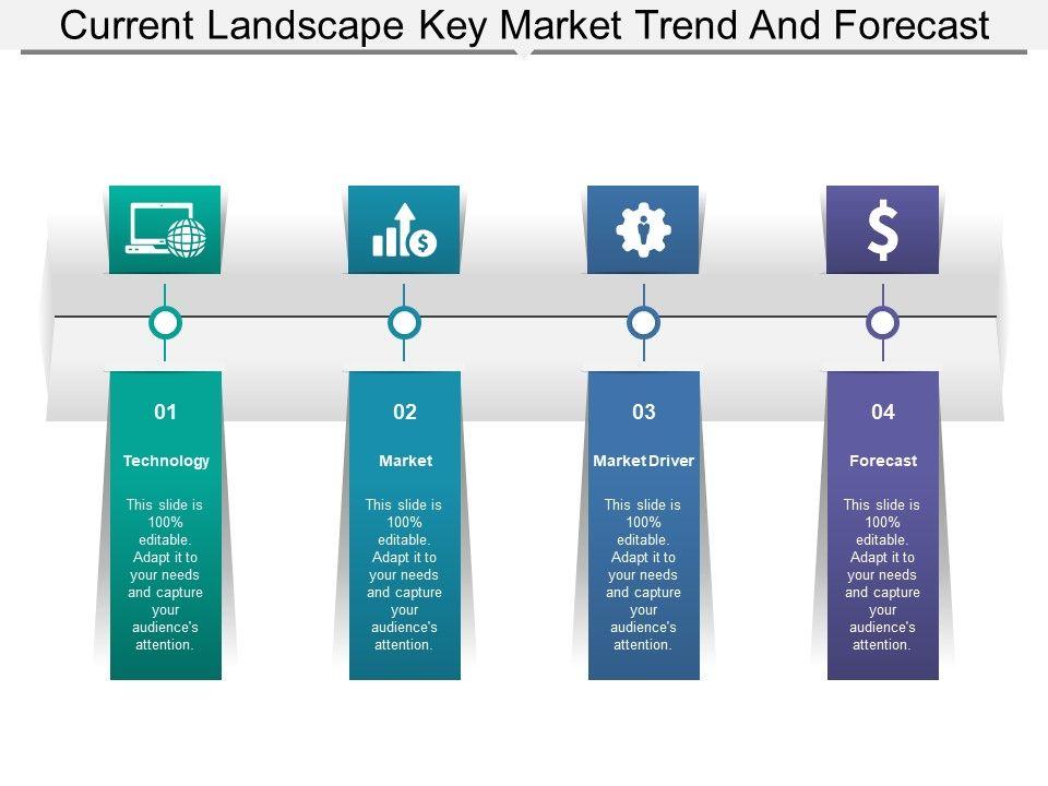 current_landscape_key_market_trend_and_forecast_Slide01