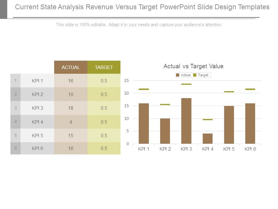 Current state analysis revenue versus target powerpoint for Powerpoint theme vs template