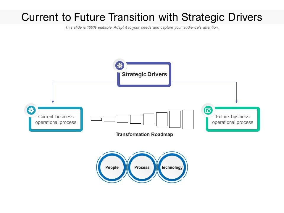 Current To Future Transition With Strategic Drivers