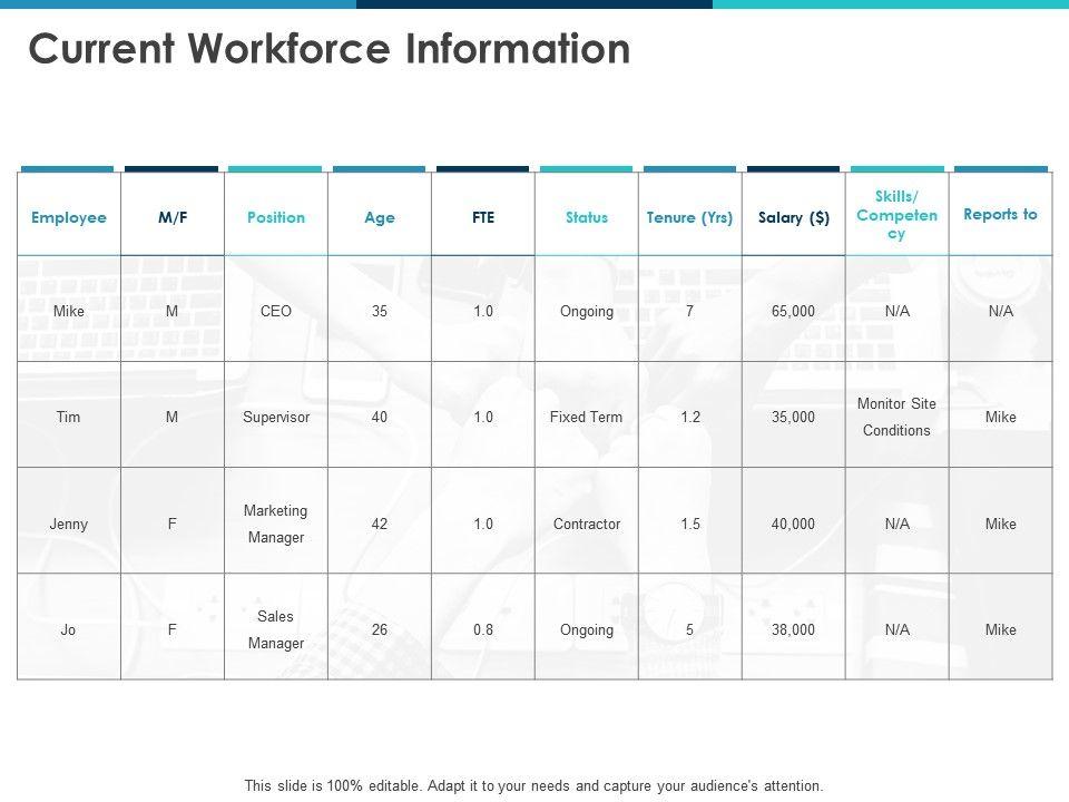 Current Workforce Information Employee Ppt Powerpoint Presentation Icon Sample