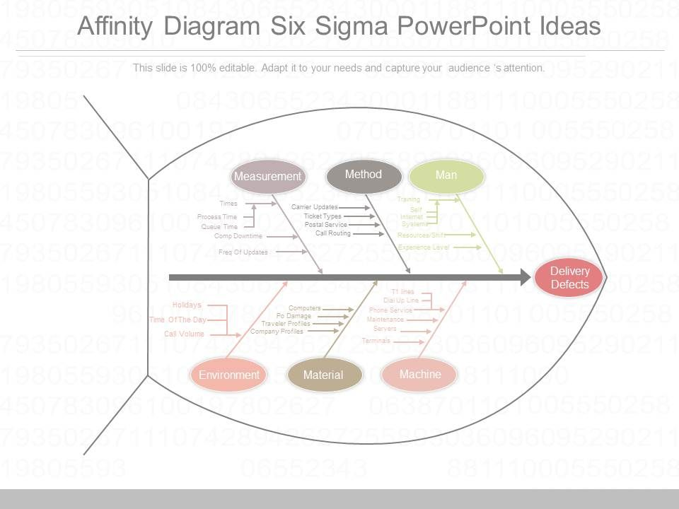 Custom Affinity Diagram Six Sigma Powerpoint Ideas  Powerpoint