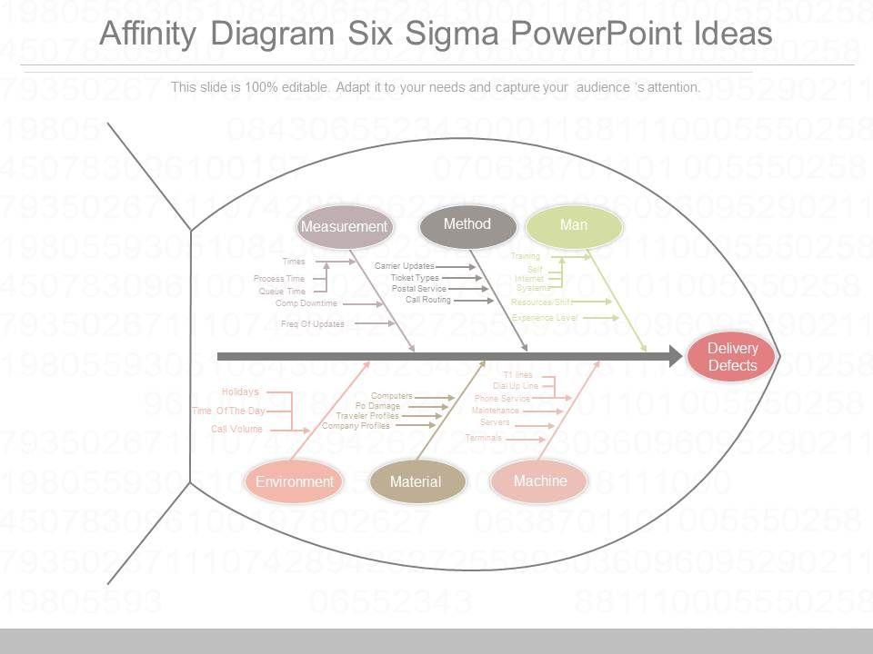 custom_affinity_diagram_six_sigma_powerpoint_ideas_Slide01
