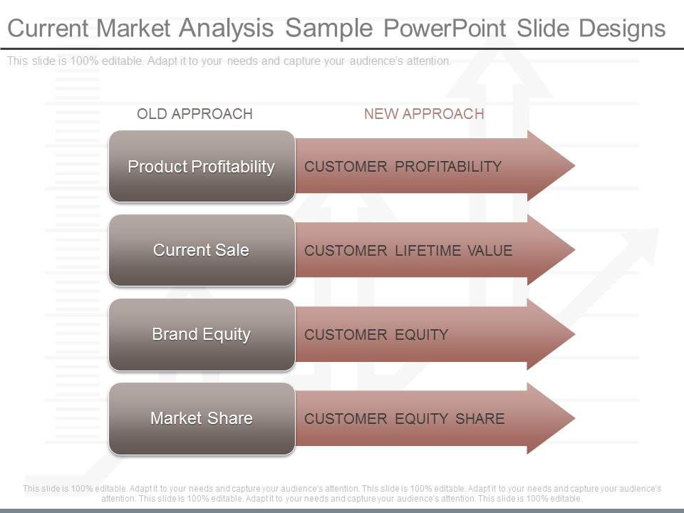 Custom Current Market Analysis Sample Powerpoint Slide Designs