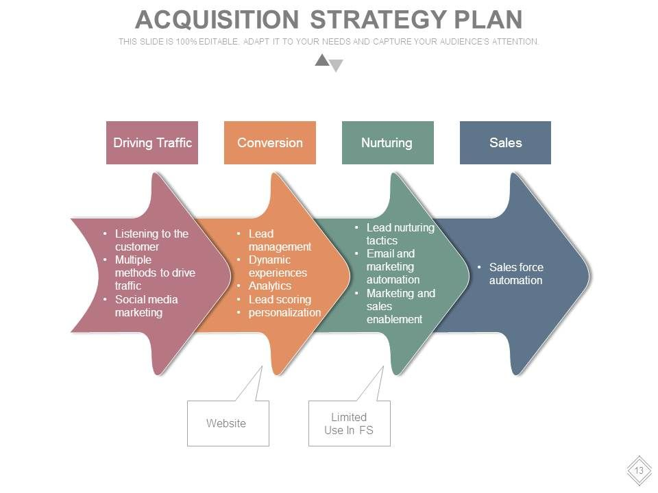 Customer Acquisition Process Steps Powerpoint Presentation Slides