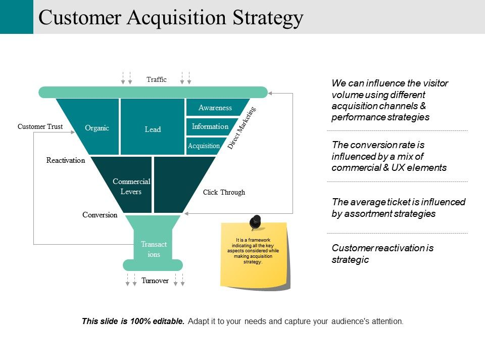 Customer Acquisition Strategy Powerpoint Presentation Templates