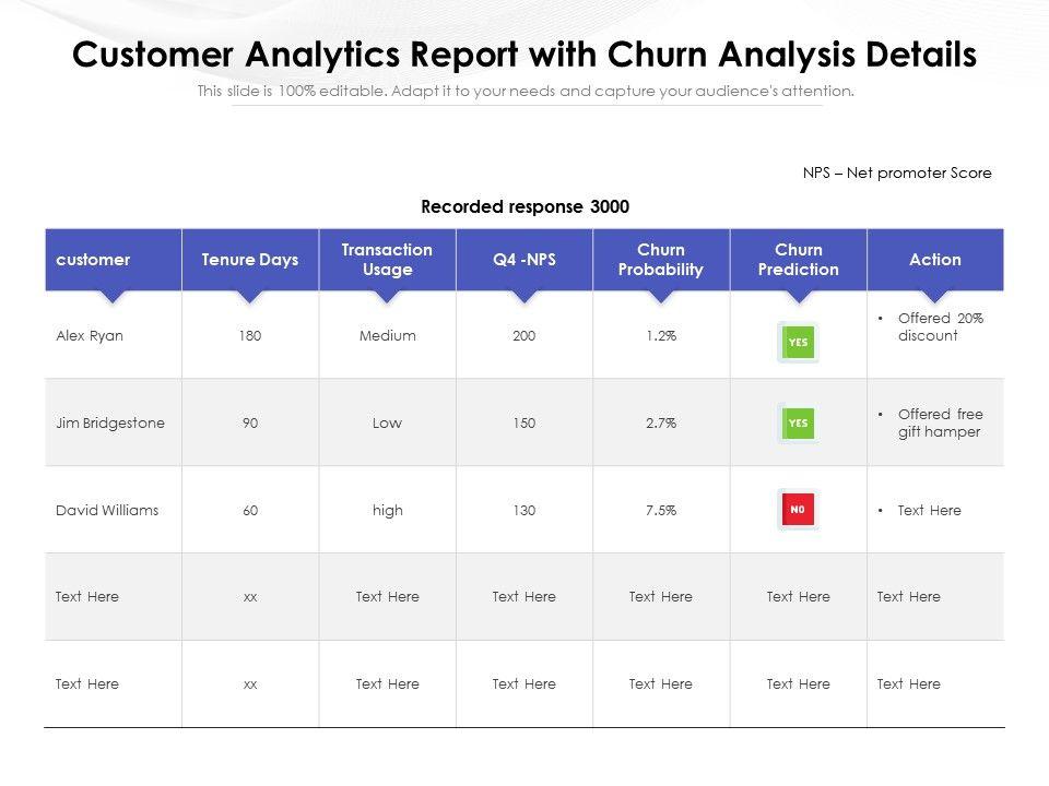 Customer Analytics Report With Churn Analysis Details