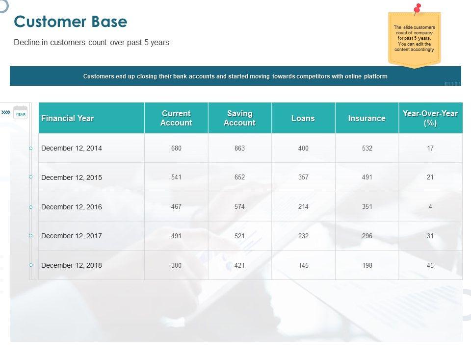 Customer Base Financial Year Ppt Powerpoint Presentation Icon Graphics Tutorials