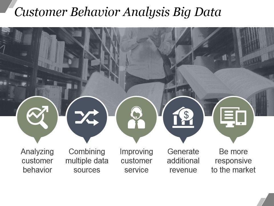 Auf das Konsumverhalten Ihrer Kunden passend reagieren mit Hilfe der Customer Behavior Analysis.