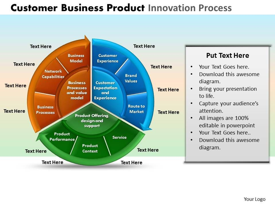 customer business product innovation process powerpoint slides and, Presentation templates