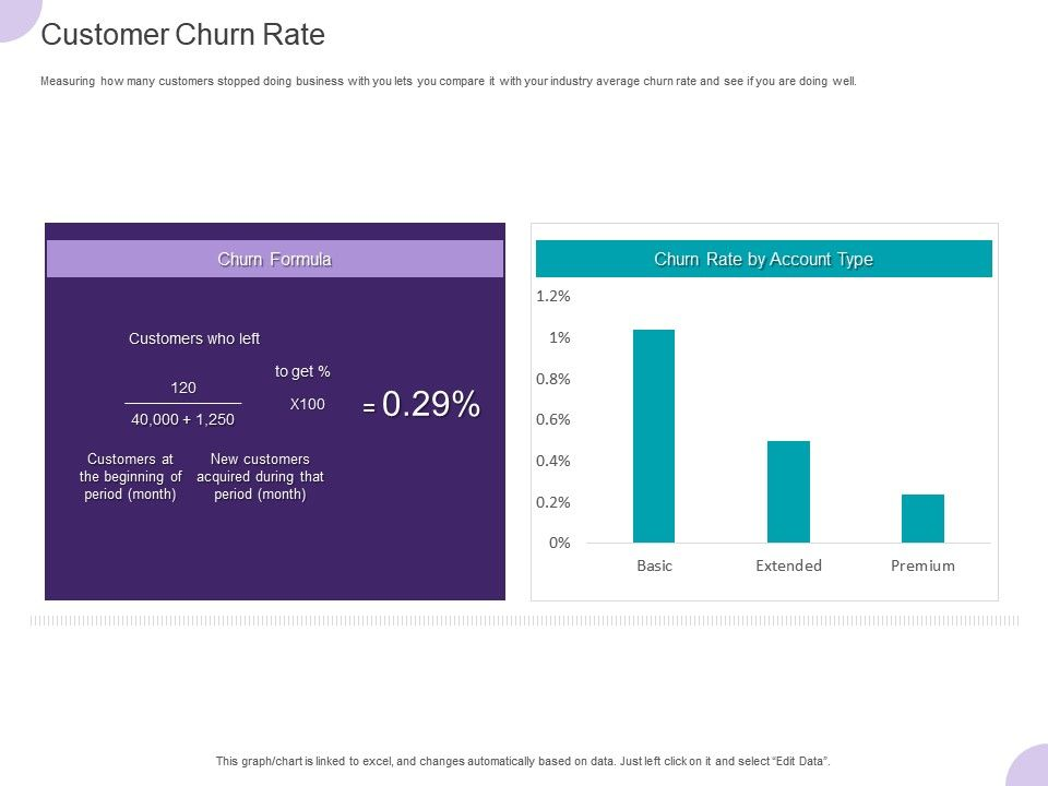 Customer Churn Rate Ppt Powerpoint Presentation Styles Gallery