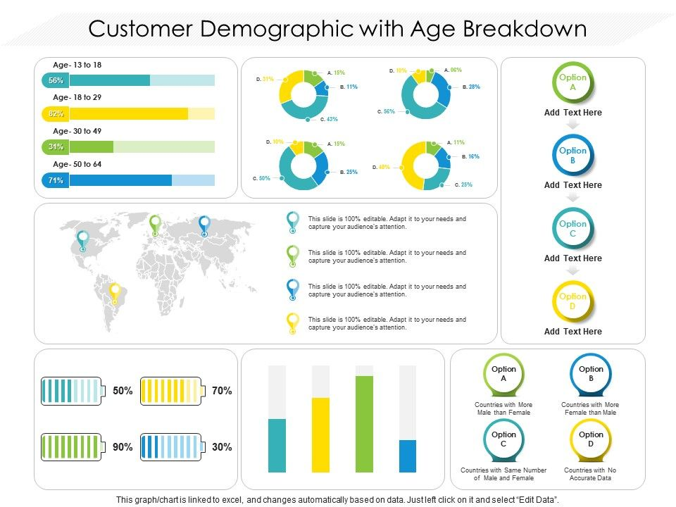 Customer Demographic With Age Breakdown