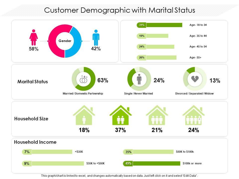 Customer Demographic With Marital Status