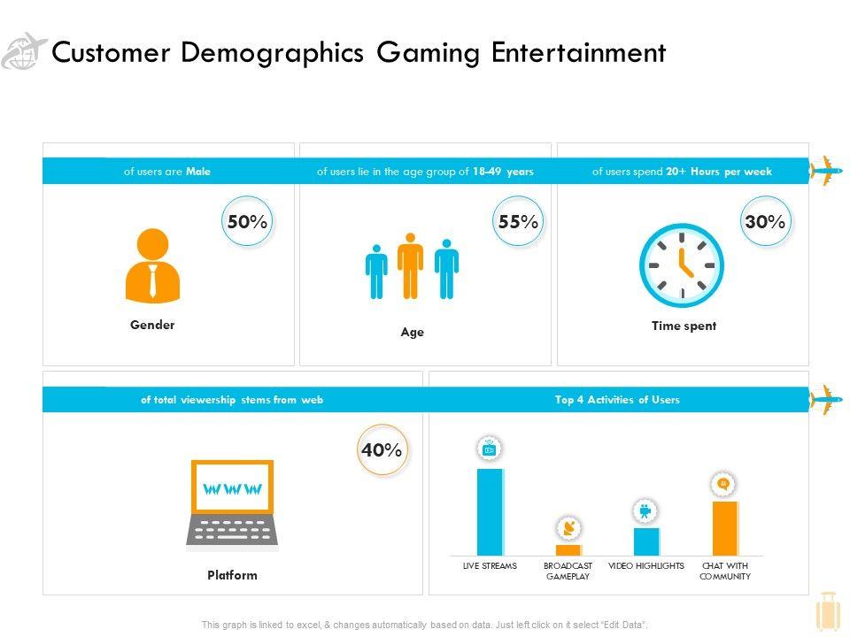 Customer Demographics Gaming Entertainment Ppt Template
